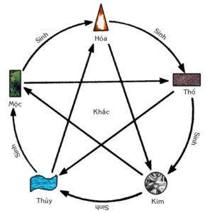 Lựa chọn vòng đá quý hợp mệnh cung